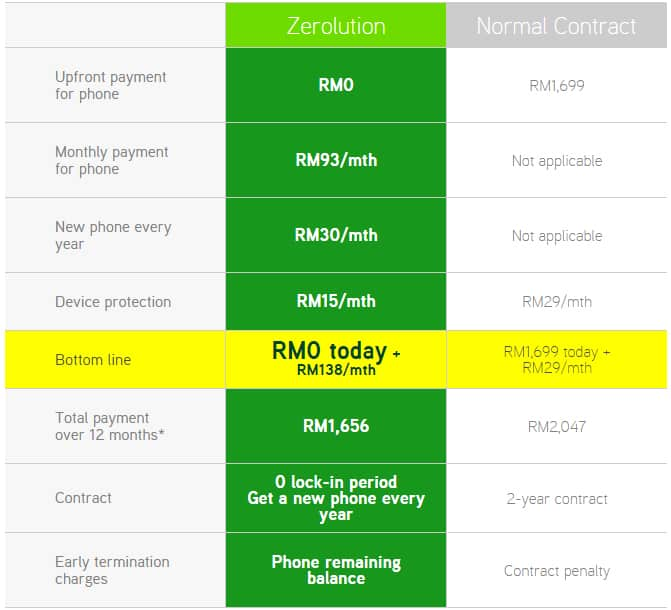 maxis-zeroution-comparison-table