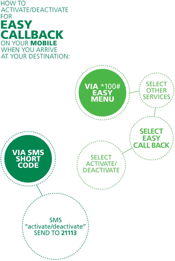 maxis-how-to-deactivate-data-roaming