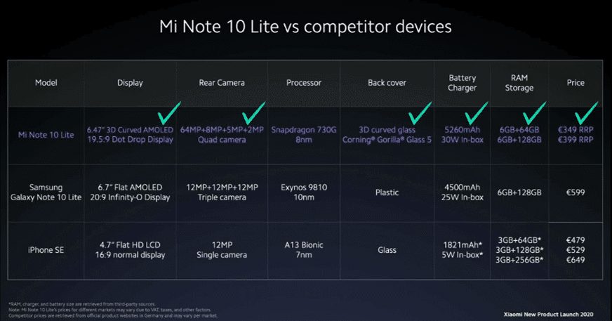 """Machine generated alternative text: Mi Note 10 Lite vs competitor devices Rear Camera Back cover Mi Note 10 Lite Samsung Galaxy Note 10 Lite iPhone SE 3D cumd AMOLED 64MP•8MP+SMP+2MP snapdragon 730G 3D curved glass 19.59 Dot Drop Display Quad camera 8nm Corning• Gorilla' Glass 5 6.7"""" Flat AMOLED 20:9 Infinityo Display 4.7"""" Flat HD LCD 16:9 normal display 12MP.12MP+12MP Triple camera 12MP Single carnera Exynos9810 A13 Glass Battery Cha rger 5260mAh 30W In-box 25W In-box 1821mAh• SW In Storage 6GB+128GB 6GB+128GB 3GB+64G8• 3GB+256G8• €349 RRP €399 RRP €599 €479 €529 €649"""